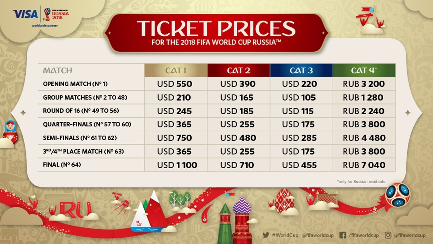 FIFA Ticket Prices
